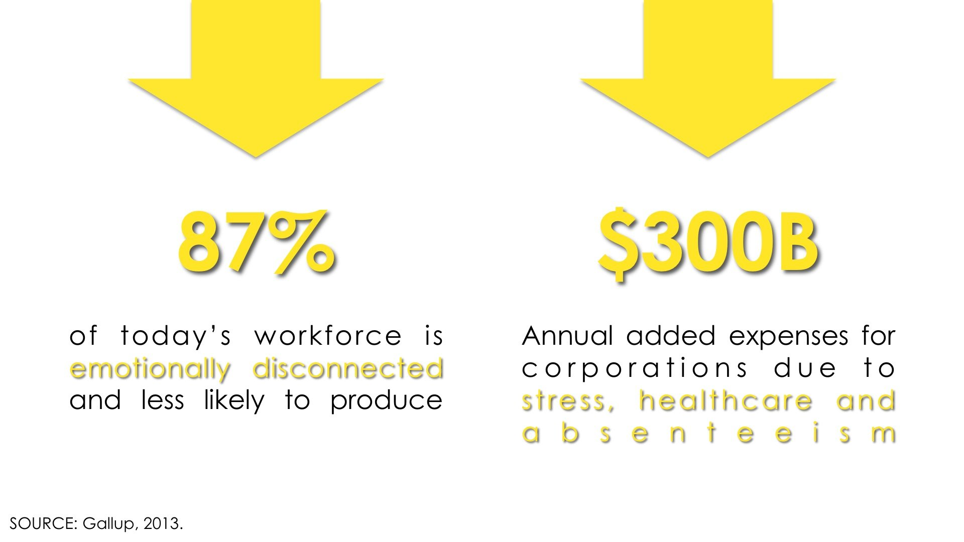 Following a Gallup Study, 87% of today's workforce is emotionally disconnected and less likely to produce; $300B annual added expenses for corporations due to stress, healthcare and absenteism